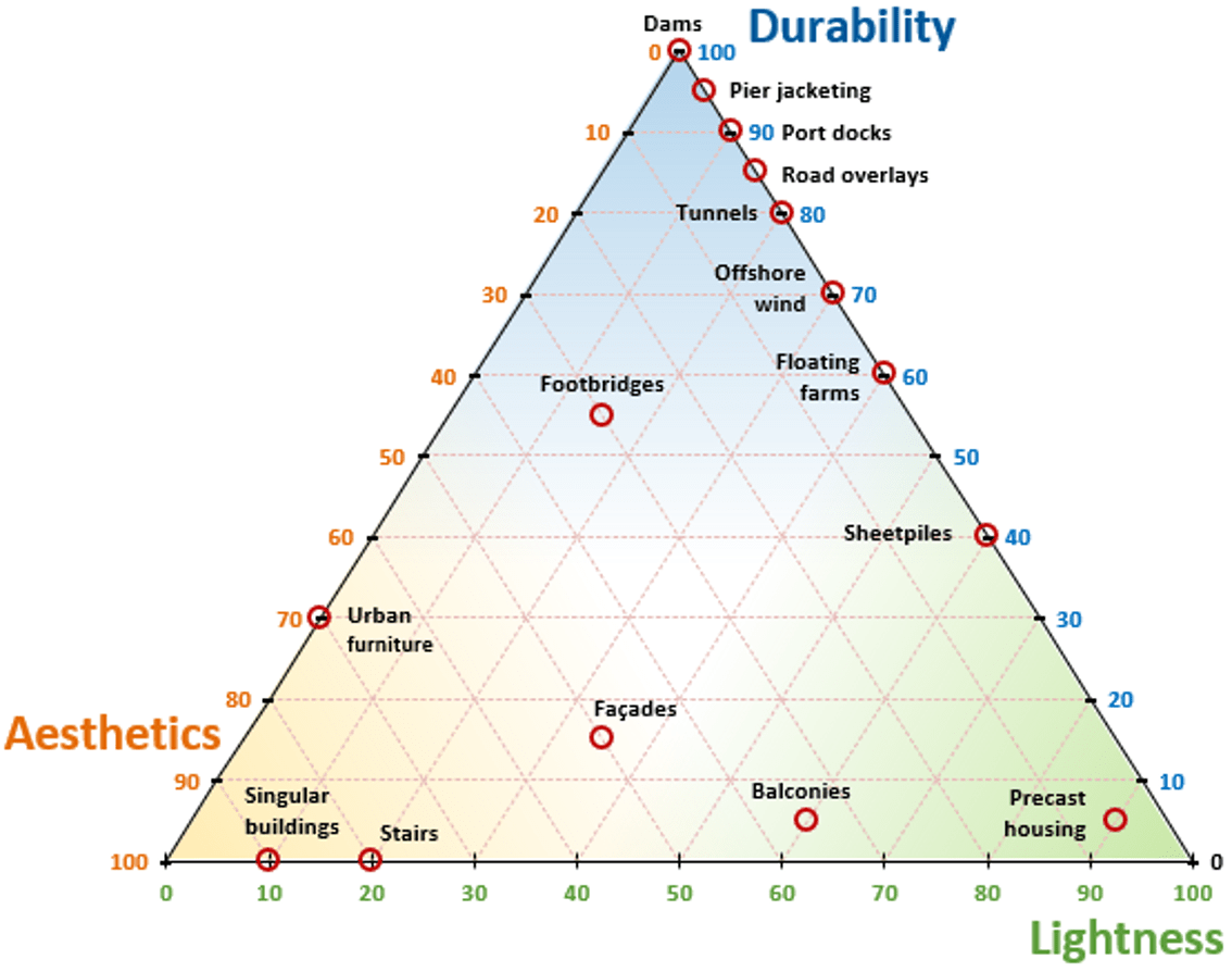 Durability lightness and aesthetics in UHPC applications